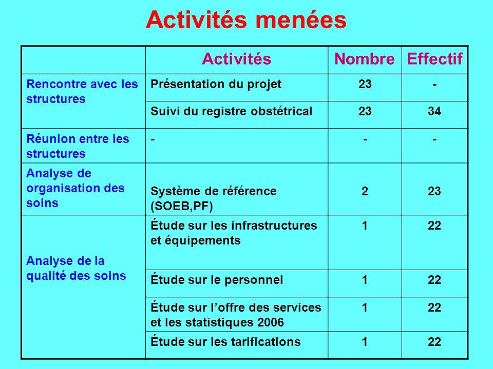 Activités menées ActivitésNombreEffectif Rencontre avec les structures Présentation du projet23- Suivi du registre obstétrical2334 Réunion entre les s