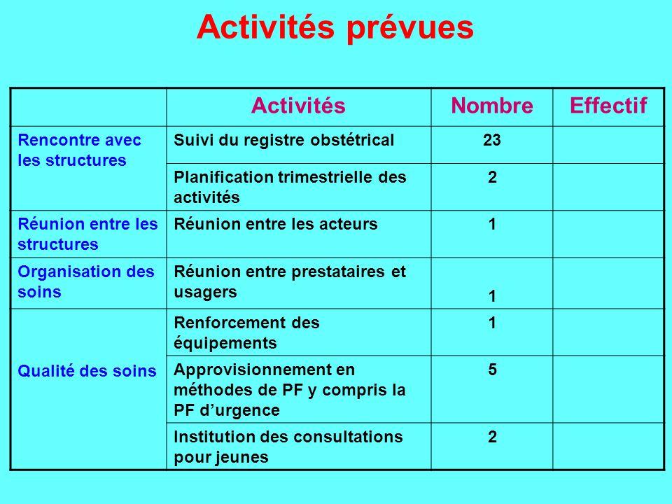 Activités prévues ActivitésNombreEffectif Rencontre avec les structures Suivi du registre obstétrical23 Planification trimestrielle des activités 2 Ré