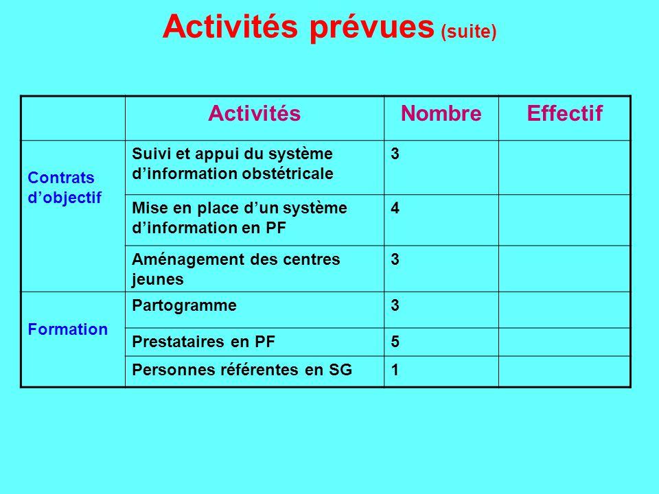 Activités prévues (suite) ActivitésNombreEffectif Contrats dobjectif Suivi et appui du système dinformation obstétricale 3 Mise en place dun système d