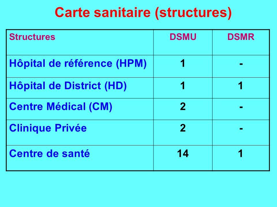 Carte sanitaire (structures) StructuresDSMUDSMR Hôpital de référence (HPM)1- Hôpital de District (HD)11 Centre Médical (CM)2- Clinique Privée2- Centre