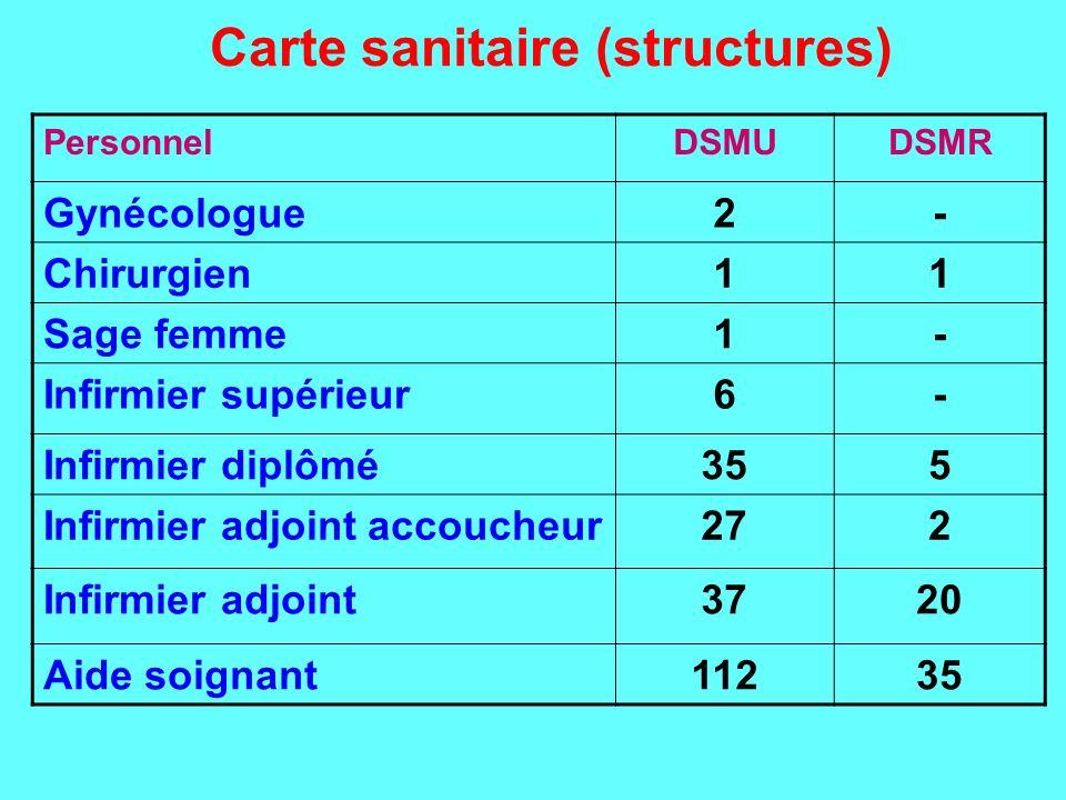 Carte sanitaire (structures) PersonnelDSMUDSMR Gynécologue2- Chirurgien11 Sage femme1- Infirmier supérieur6- Infirmier diplômé355 Infirmier adjoint ac