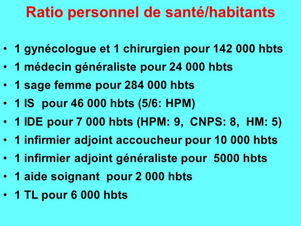 Ratio personnel de santé/habitants 1 gynécologue et 1 chirurgien pour 142 000 hbts 1 médecin généraliste pour 24 000 hbts 1 sage femme pour 284 000 hb