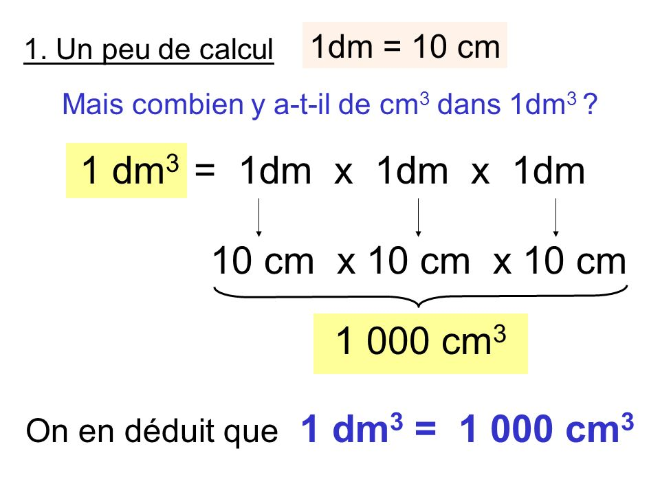 1dm = 10 cm 1. Un peu de calcul Mais combien y a-t-il de cm 3 dans 1dm 3 ? 1 dm 3 = 1dm x x 10 cm x 10 cm x 10 cm 1 000 cm 3 On en déduit que 1 dm 3 =