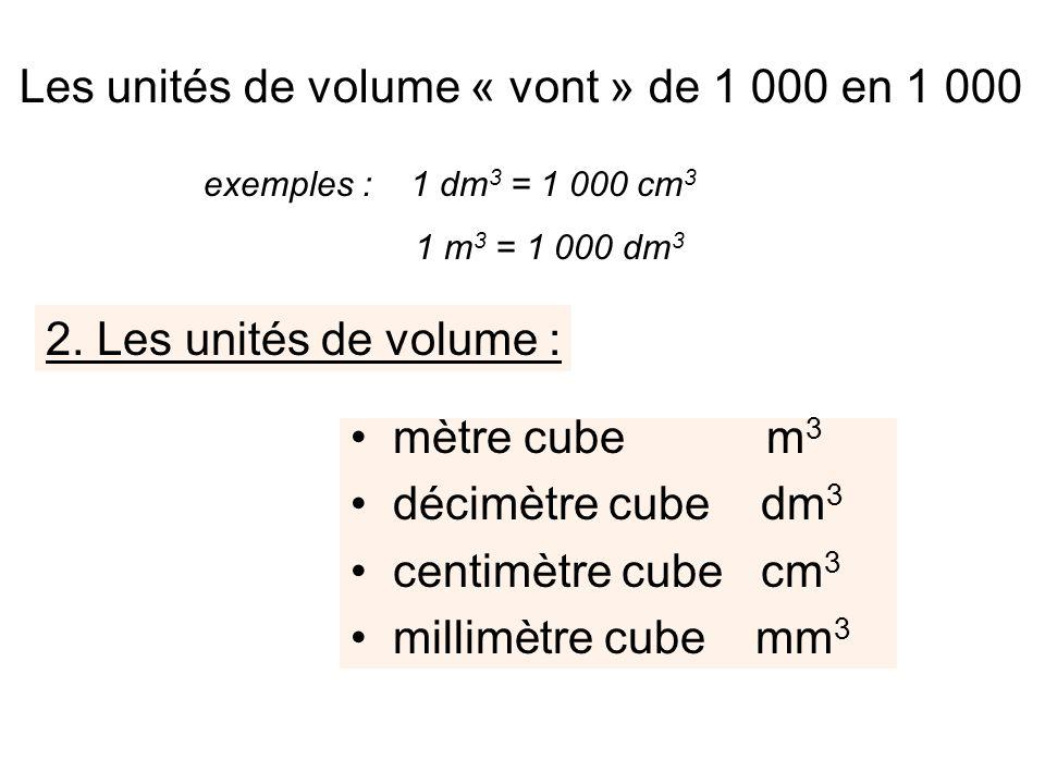2. Les unités de volume : mètre cube m3m3 décimètre cube dm 3 centimètre cube cm 3 millimètre cube mm 3 Les unités de volume « vont » de 1 000 en 1 00