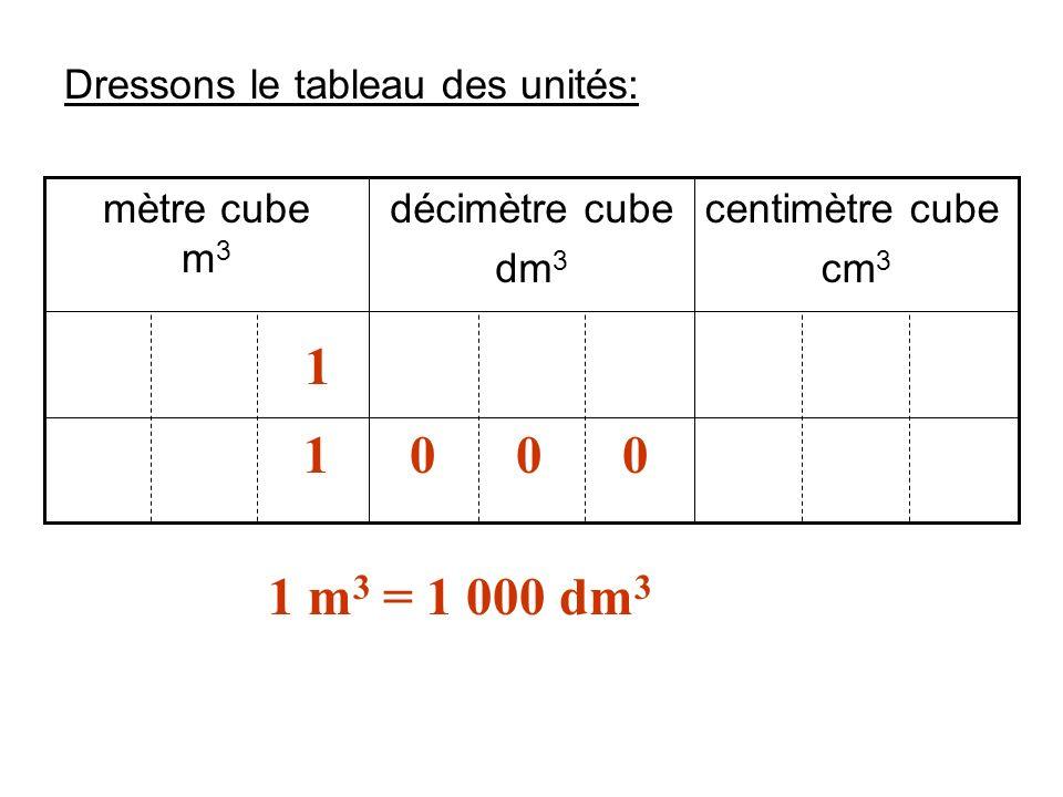 centimètre cube cm 3 décimètre cube dm 3 mètre cube m 3 1 1 0 0 0 Dressons le tableau des unités: 1 m 3 = 1 000 dm 3