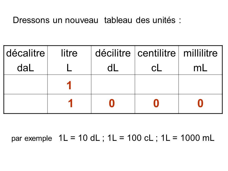décalitre daL litre L décilitre dL centilitre cL millilitre mL par exemple 1L = 10 dL ; 1L = 100 cL ; 1L = 1000 mL 1 1 0 0 0 Dressons un nouveau table