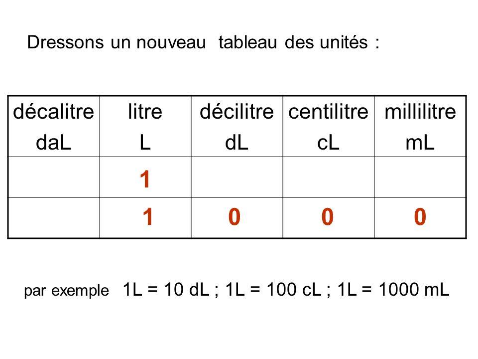 décalitre daL litre L décilitre dL centilitre cL millilitre mL par exemple 1L = 10 dL ; 1L = 100 cL ; 1L = 1000 mL 1 1 0 0 0 Dressons un nouveau tableau des unités :