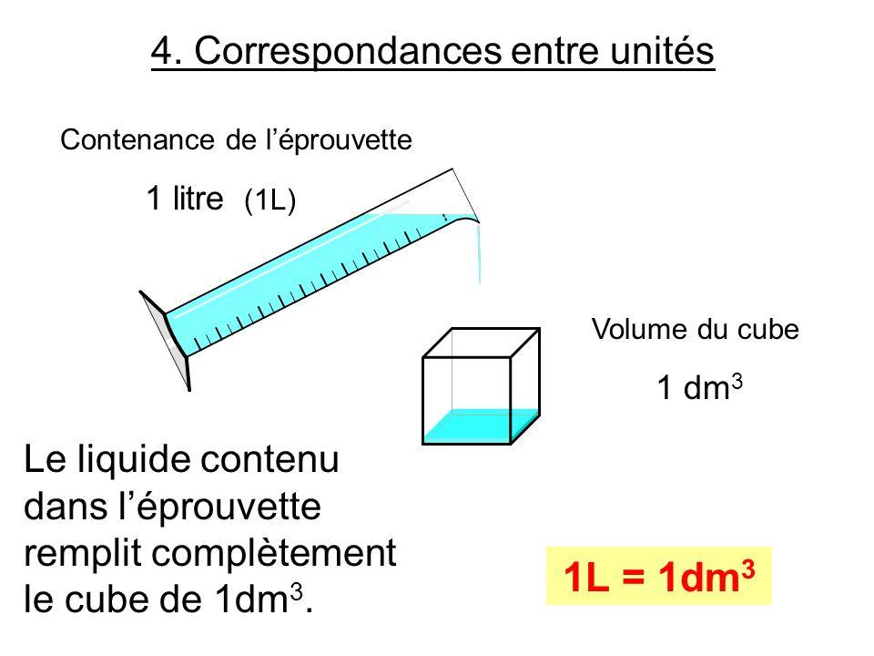 4. Correspondances entre unités Volume du cube 1 dm 3 Contenance de léprouvette 1 litre (1L) Le liquide contenu dans léprouvette remplit complètement