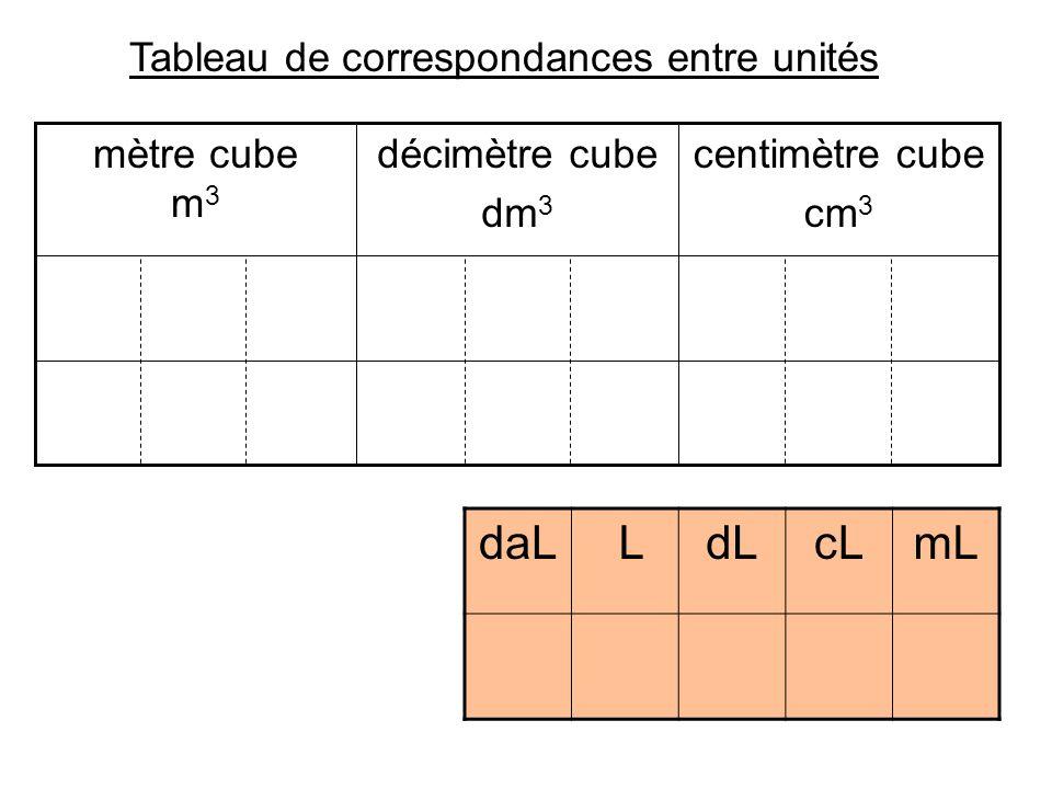 centimètre cube cm 3 décimètre cube dm 3 mètre cube m 3 daL LdLcLmL Superposition des deux tableaux 1 0 0 0 soit 1L = 1000 cm 3 Utilisons les résultats précédents : 1L = 1dm 3 1L = 1000 mL 1dm 3 = 1000 cm 3