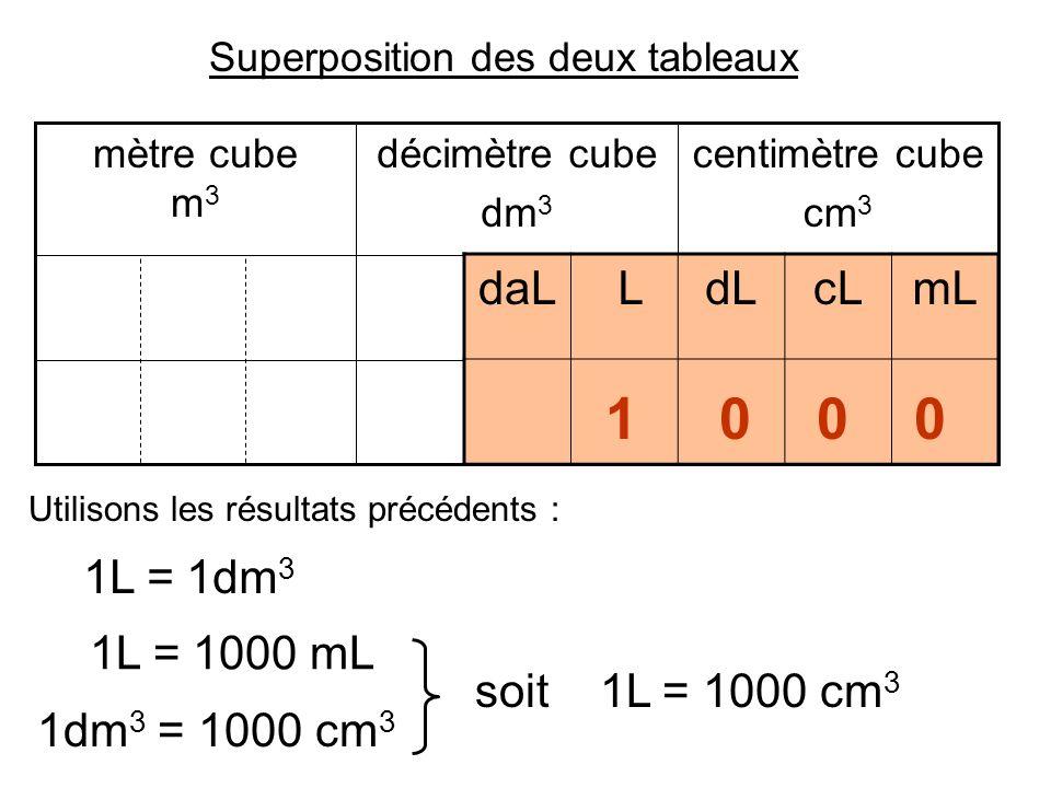 centimètre cube cm 3 décimètre cube dm 3 mètre cube m 3 daL LdLcLmL Superposition des deux tableaux 1 0 0 0 soit 1L = 1000 cm 3 Utilisons les résultat