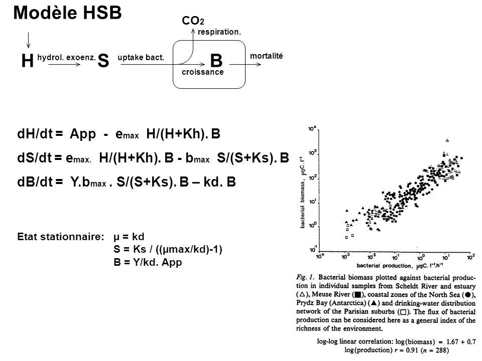 Modèle HSB HSB hydrol. exoenz.uptake bact. CO 2 mortalité respiration. croissance dH/dt = App - e max H/(H+Kh). B dS/dt = e max. H/(H+Kh). B - b max S