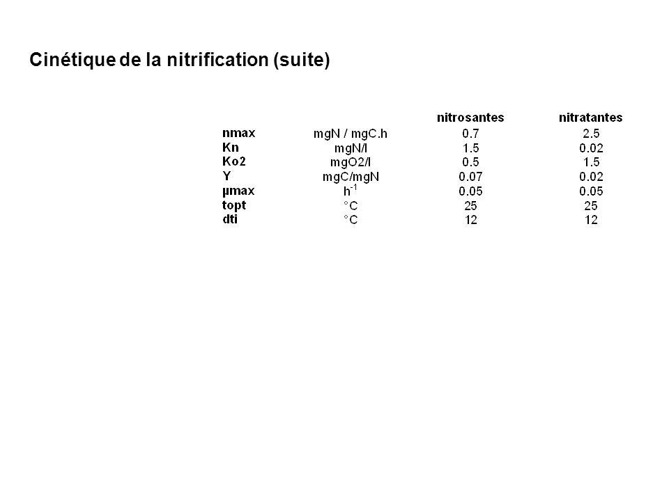Cinétique de la nitrification (suite)