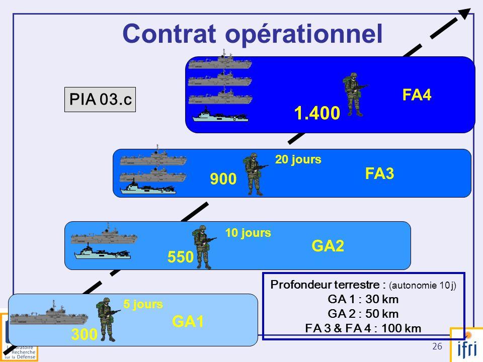 26 GA1 300 GA2 550 FA3 900 1.400 FA4 5 jours 10 jours 20 jours Contrat opérationnel PIA 03.c Profondeur terrestre : (autonomie 10 j) GA 1 : 30 km GA 2