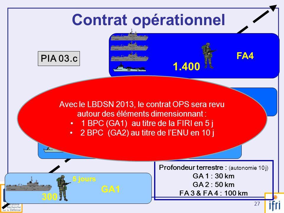 27 GA1 300 GA2 550 FA3 900 1.400 FA4 5 jours 10 jours 20 jours Contrat opérationnel PIA 03.c Profondeur terrestre : (autonomie 10 j) GA 1 : 30 km GA 2