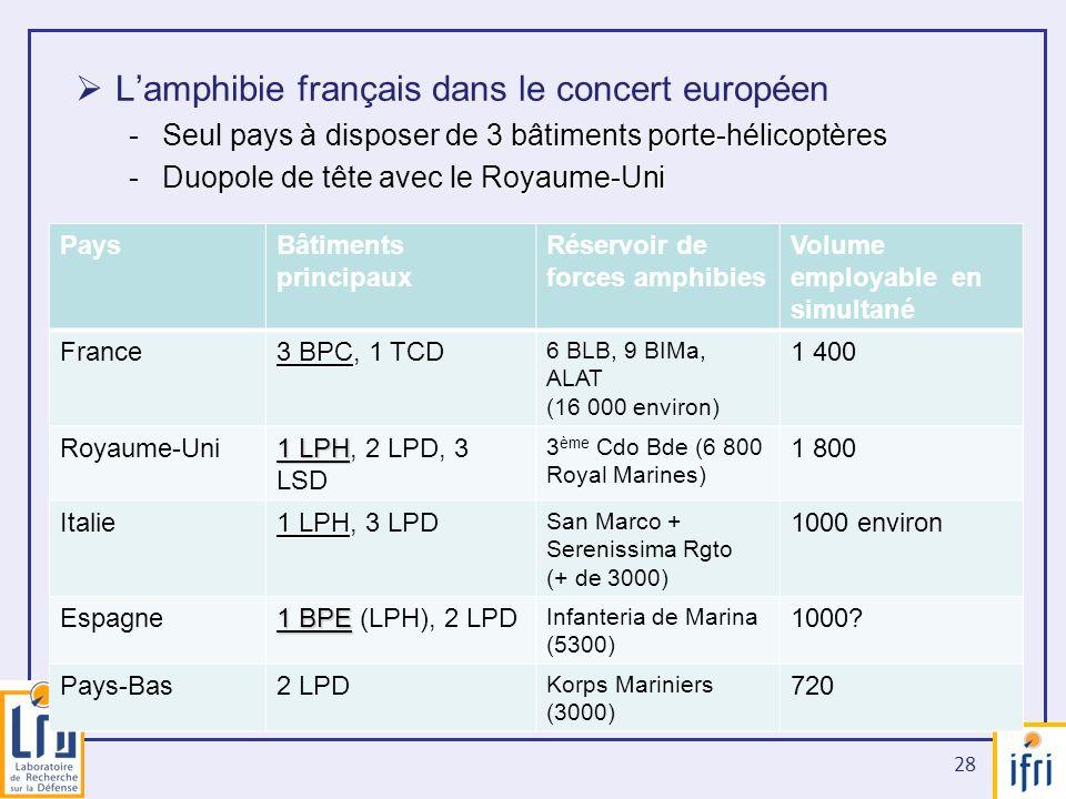 28 Lamphibie français dans le concert européen 3 bâtiments porte-hélicoptères -Seul pays à disposer de 3 bâtiments porte-hélicoptères Royaume-Uni -Duo