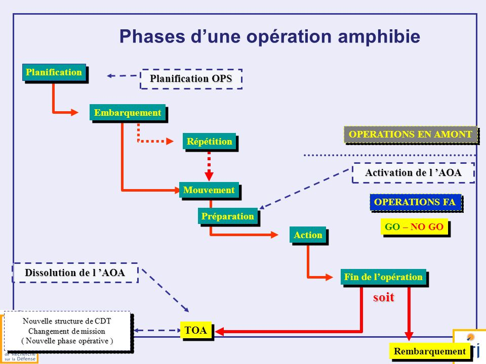 37 OPERATIONS EN AMONT Nouvelle structure de CDT Changement de mission ( Nouvelle phase opérative ) Nouvelle structure de CDT Changement de mission (