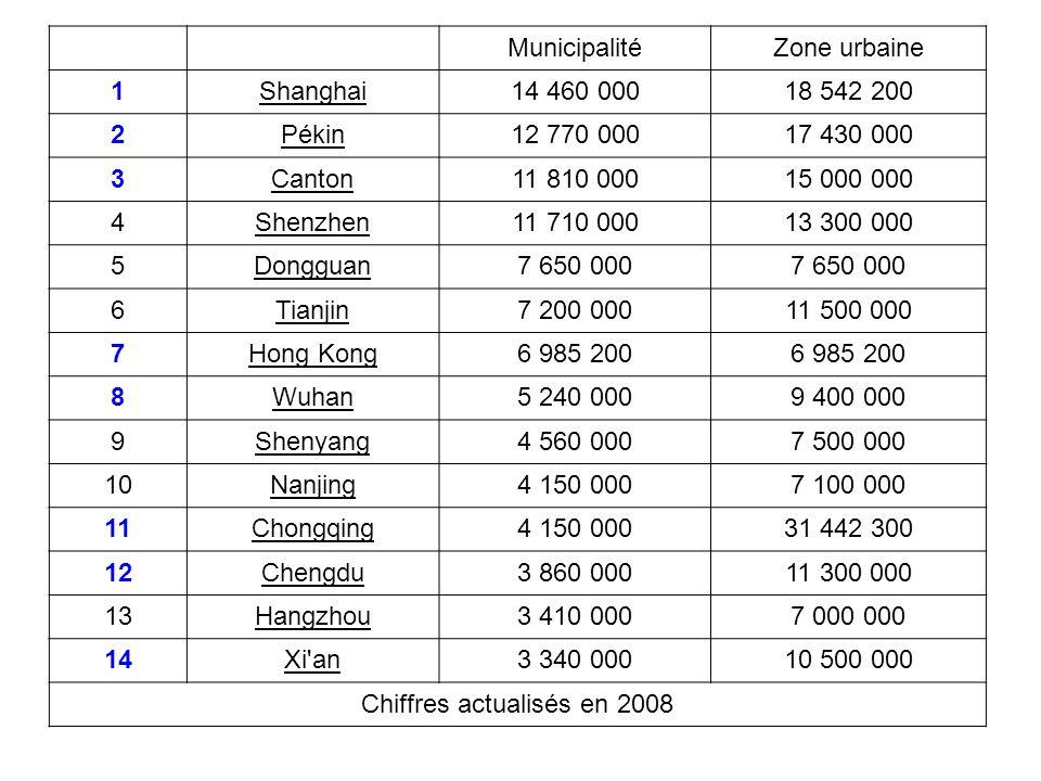 MunicipalitéZone urbaine 1Shanghai14 460 00018 542 200 2Pékin12 770 00017 430 000 3Canton11 810 00015 000 000 4Shenzhen11 710 00013 300 000 5Dongguan7
