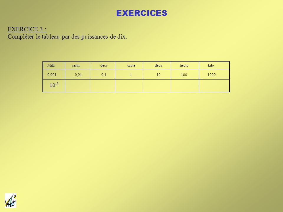 Milli centi déci unité déca hecto kilo 0,001 0,01 0,1 1 10 100 1000 10 -3 EXERCICE 3 : Compléter le tableau par des puissances de dix. EXERCICES