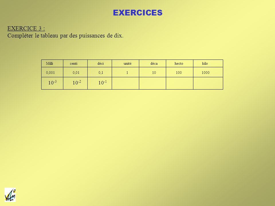 Milli centi déci unité déca hecto kilo 0,001 0,01 0,1 1 10 100 1000 10 -3 10 -2 10 -1 EXERCICE 3 : Compléter le tableau par des puissances de dix. EXE