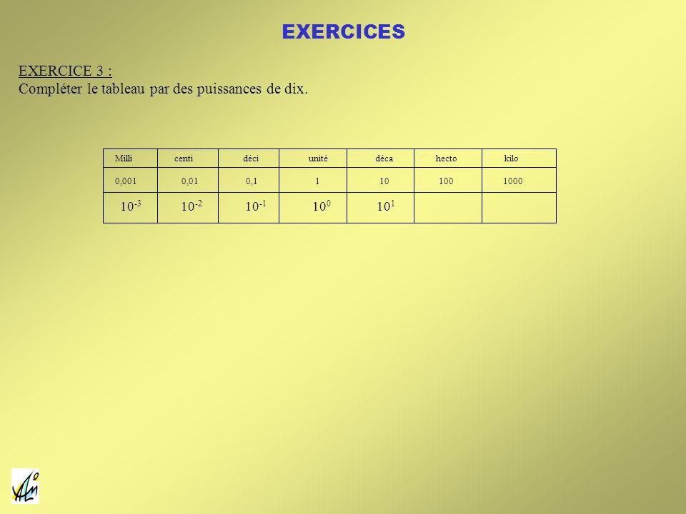 Milli centi déci unité déca hecto kilo 0,001 0,01 0,1 1 10 100 1000 10 -3 10 -2 10 -1 10 0 10 1 EXERCICE 3 : Compléter le tableau par des puissances d