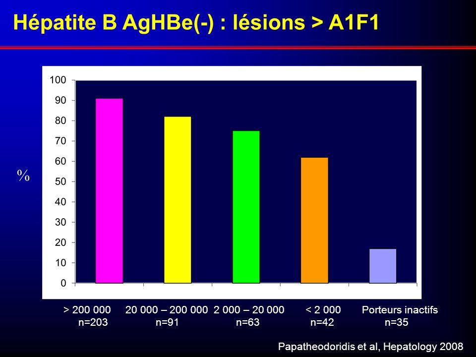 % > 200 000 20 000 – 200 000 2 000 – 20 000 < 2 000 Porteurs inactifs n=203 n=91 n=63 n=42 n=35 Papatheodoridis et al, Hepatology 2008 Hépatite B AgHB
