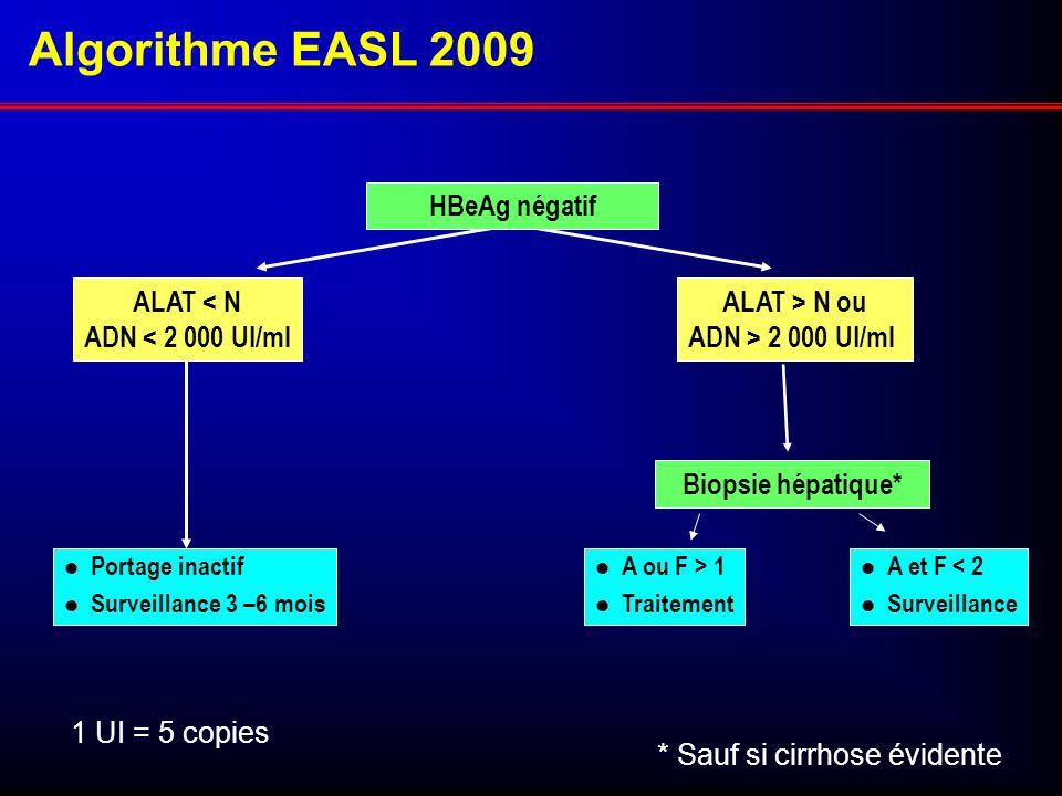 Portage inactif Surveillance 3 –6 mois Biopsie hépatique* ALAT > N ou ADN > 2 000 UI/ml ALAT < N ADN < 2 000 UI/ml HBeAg négatif Algorithme EASL 2009