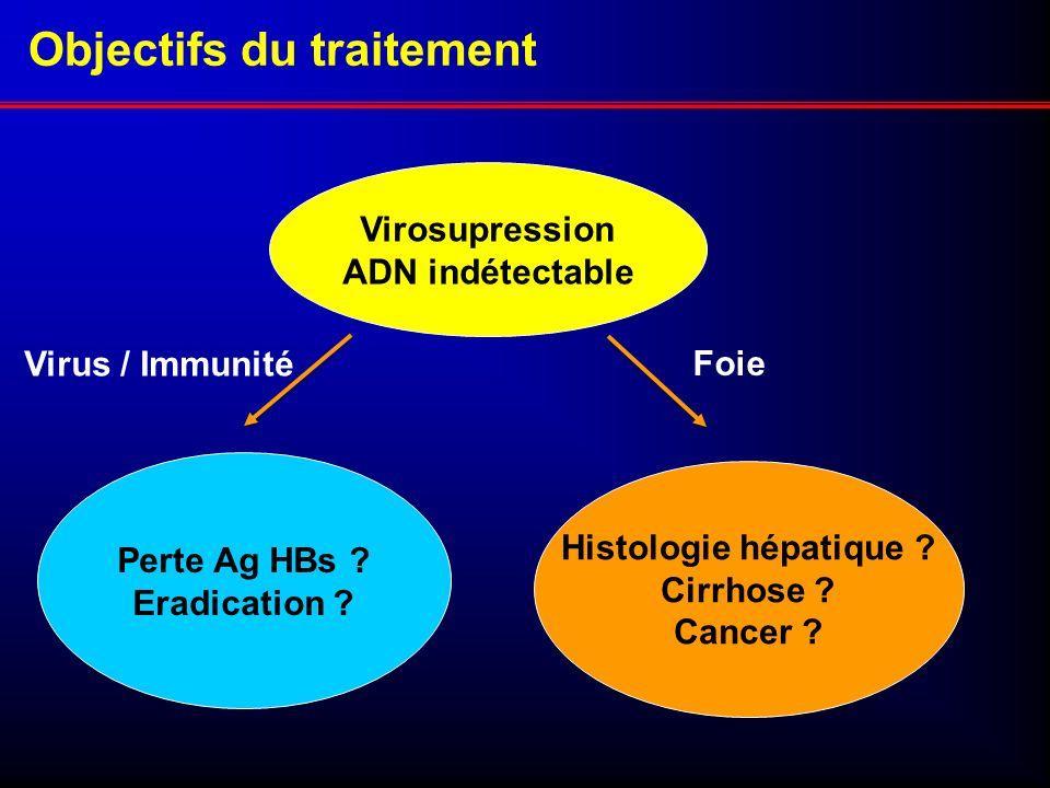 Objectifs du traitement Virosupression ADN indétectable Perte Ag HBs ? Eradication ? Histologie hépatique ? Cirrhose ? Cancer ? Virus / Immunité Foie