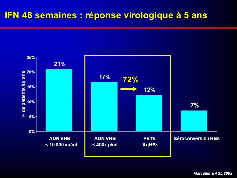 IFN 48 semaines : réponse virologique à 5 ans 72% Marcellin EASL 2009 21% 17% 12% 7% 0% 5% 10% 15% 20% 25% ADN VHB < 10 000 cp/mL ADN VHB < 400 cp/mL