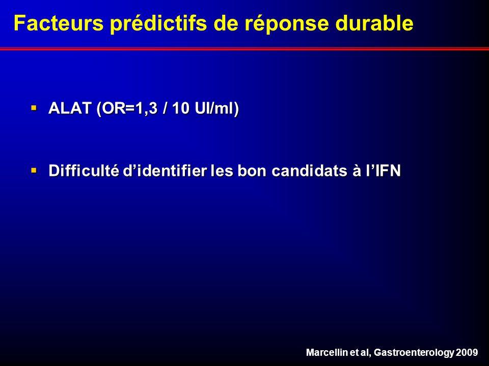 Facteurs prédictifs de réponse durable ALAT (OR=1,3 / 10 UI/ml) ALAT (OR=1,3 / 10 UI/ml) Difficulté didentifier les bon candidats à lIFN Difficulté di