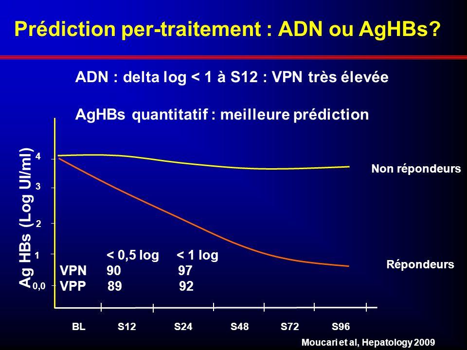 0,0 3 2 1 4 BL S12 S24 S48 S72 S96 Prédiction per-traitement : ADN ou AgHBs? Moucari et al, Hepatology 2009 Non répondeurs Répondeurs Ag HBs (Log UI/m