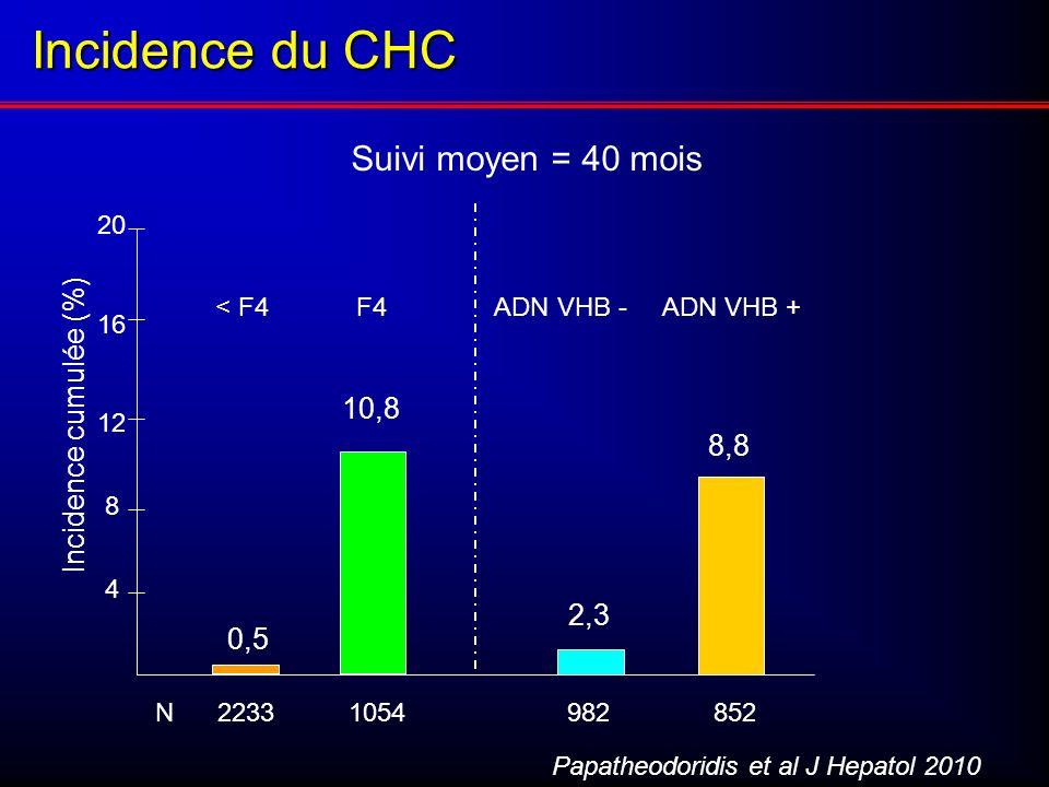 Incidence du CHC Papatheodoridis et al J Hepatol 2010 Suivi moyen = 40 mois Incidence cumulée (%) 12 16 20 4 8 0,5 8,8 2,3 10,8 < F4 F4 ADN VHB - ADN