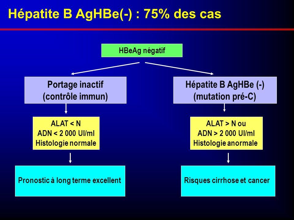 Pronostic à long terme excellent ALAT > N ou ADN > 2 000 UI/ml Histologie anormale Portage inactif (contrôle immun) HBeAg négatif Hépatite B AgHBe(-)
