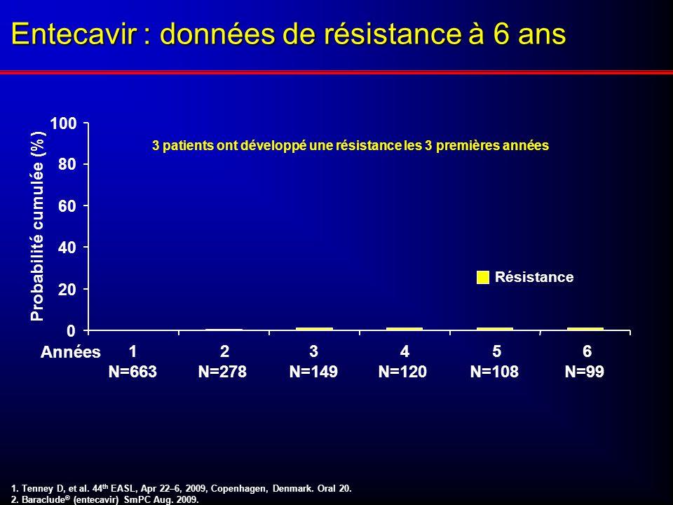 1 N=663 2 N=278 3 N=149 4 N=120 Probabilité cumulée (%) Résistance Années 5 N=108 6 N=99 1. Tenney D, et al. 44 th EASL, Apr 22–6, 2009, Copenhagen, D