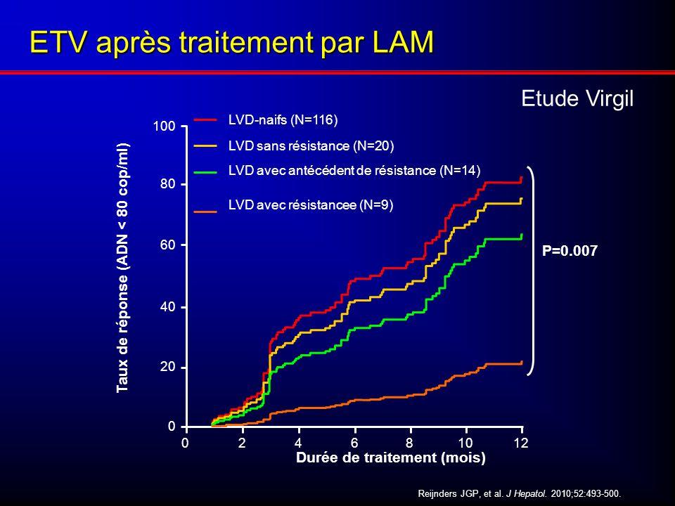 Durée de traitement (mois) 280101246 0 100 20 60 80 40 LVD-naifs (N=116) LVD sans résistance (N=20) LVD avec antécédent de résistance (N=14) LVD avec