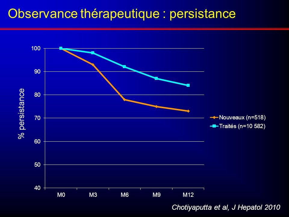 Observance thérapeutique : persistance Chotiyaputta et al, J Hepatol 2010 % persistance