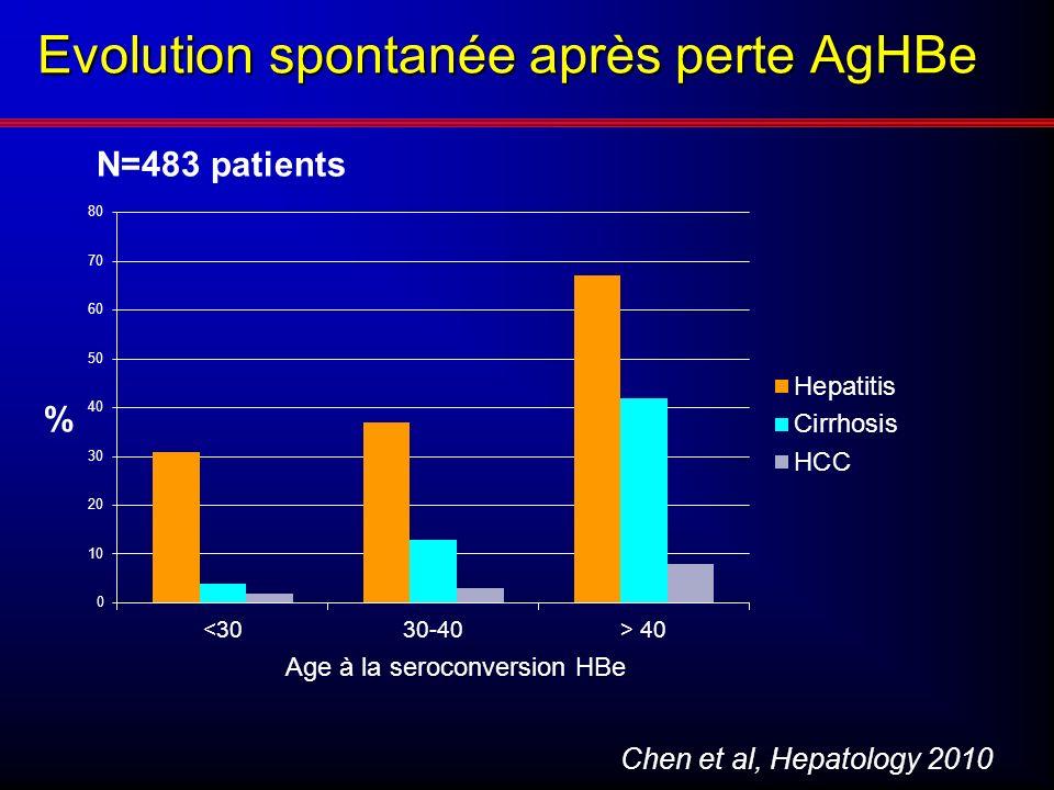 Evolution spontanée après perte AgHBe Chen et al, Hepatology 2010 Age à la seroconversion HBe N=483 patients %