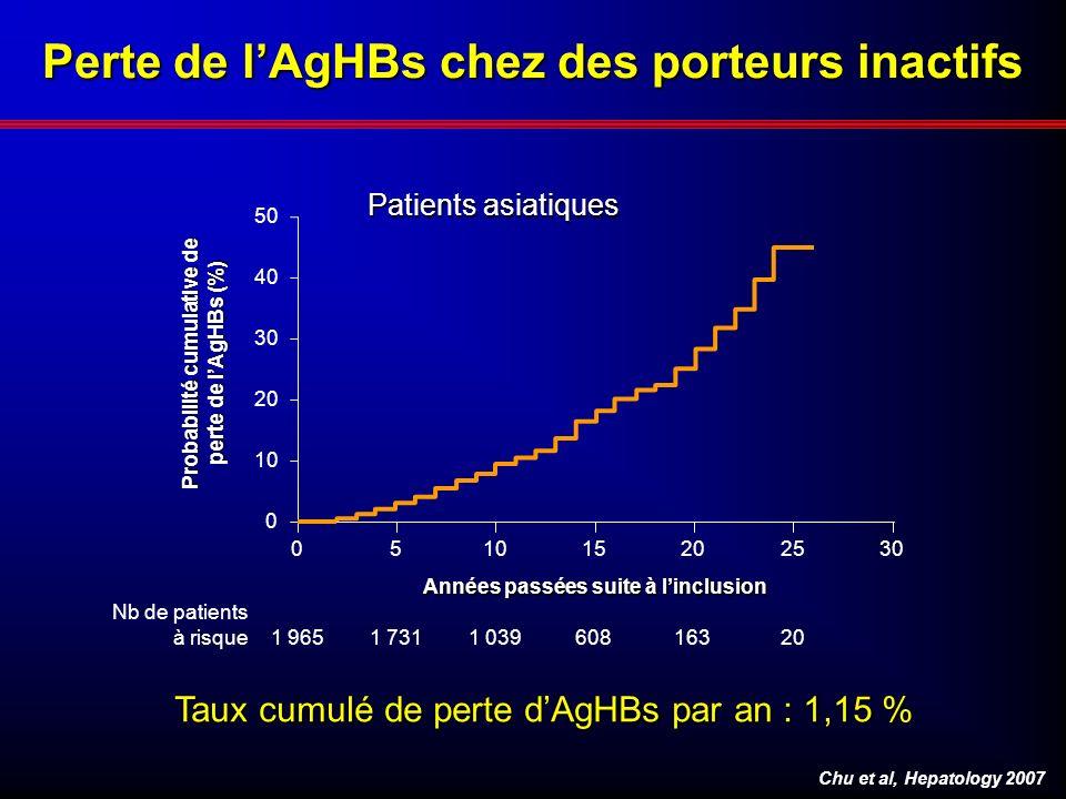 Perte de lAgHBs chez des porteurs inactifs Taux cumulé de perte dAgHBs par an : 1,15 % Chu et al, Hepatology 2007 1 9651 7311 03960816320 Nb de patien