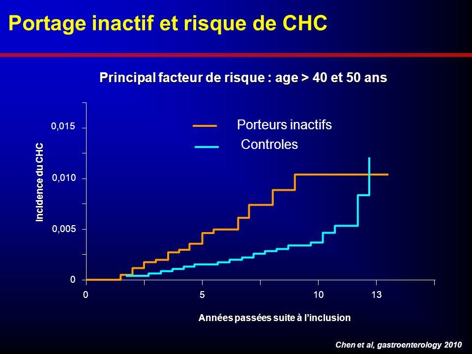 Chen et al, gastroenterology 2010 0 0 0,005 0,010 51013 Principal facteur de risque : age > 40 et 50 ans Incidence du CHC Années passées suite à lincl