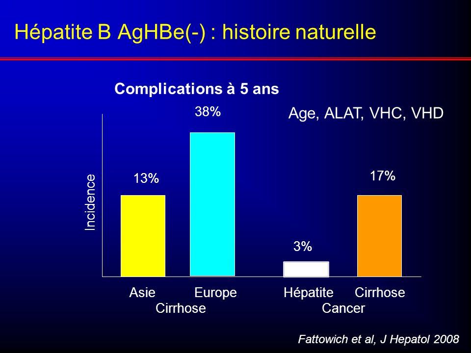 Hépatite B AgHBe(-) : histoire naturelle Asie Europe HépatiteCirrhose Cirrhose Cancer Incidence Fattowich et al, J Hepatol 2008 13% 38% 3% 17% Age, AL