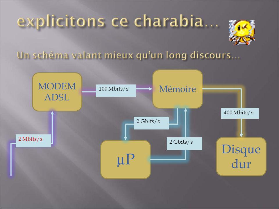 MODEM ADSL µP Disque dur Mémoire 2 Mbits/s 100 Mbits/s 2 Gbits/s 400 Mbits/s 2 Gbits/s