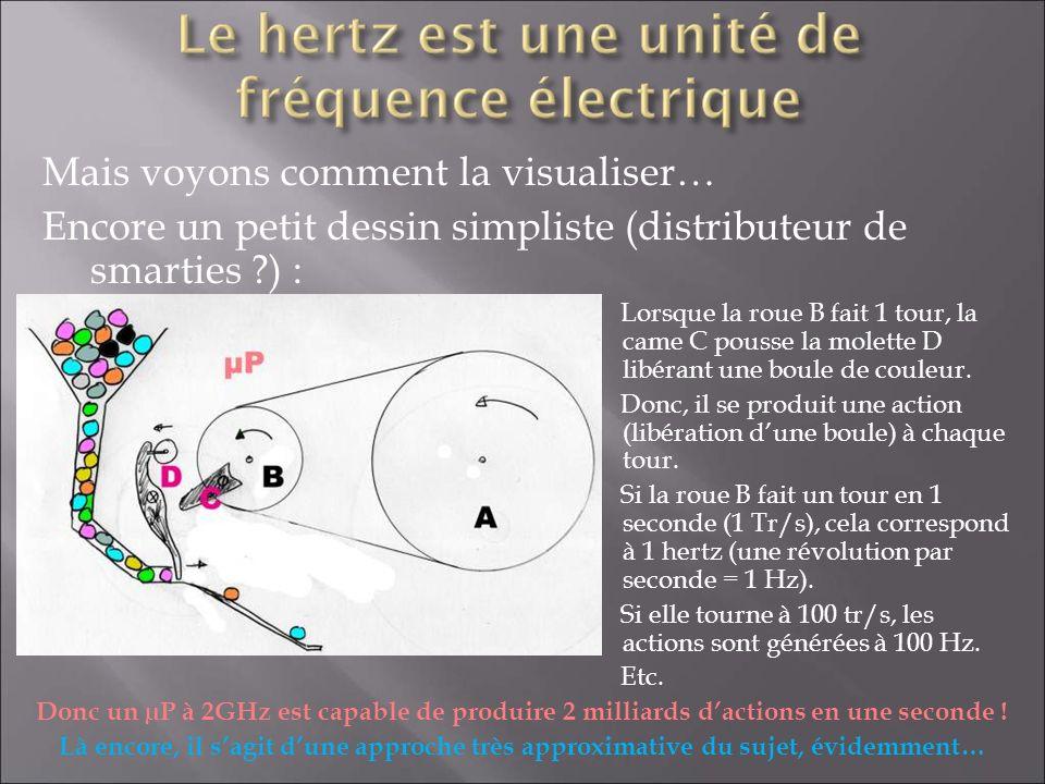 Mais voyons comment la visualiser… Encore un petit dessin simpliste (distributeur de smarties ?) : Lorsque la roue B fait 1 tour, la came C pousse la