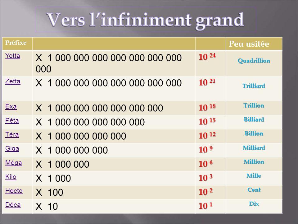 Préfixe Peu usitée Yotta X 1 000 000 000 000 000 000 000 000 10 24 Quadrillion Zetta X 1 000 000 000 000 000 000 000 10 21 Trilliard Exa X 1 000 000 0
