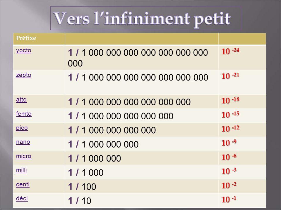 Préfixe yocto 1 / 1 000 000 000 000 000 000 000 000 10 -24 zepto 1 / 1 000 000 000 000 000 000 000 10 -21 atto 1 / 1 000 000 000 000 000 000 10 -18 fe