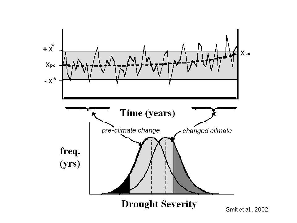 Smit et al., 2002