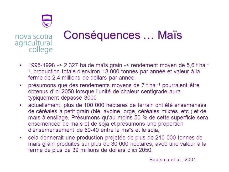 Conséquences … Maïs 1995-1998 -> 2 327 ha de maïs grain -> rendement moyen de 5,6 t ha - 1, production totale denviron 13 000 tonnes par année et valeur à la ferme de 2,4 millions de dollars par année.