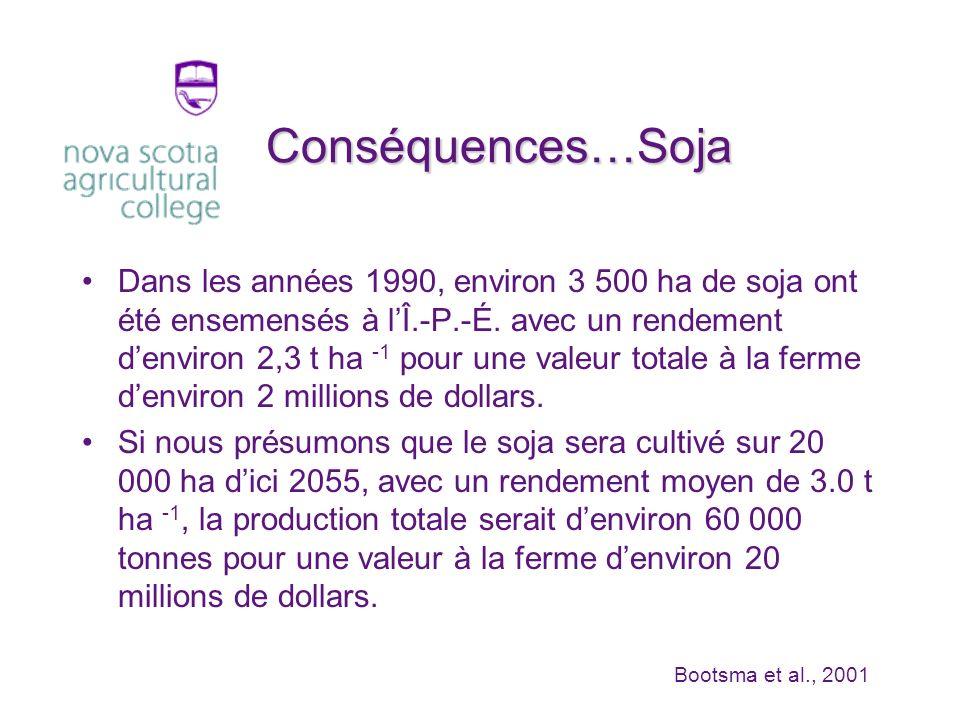 Conséquences…Soja Dans les années 1990, environ 3 500 ha de soja ont été ensemensés à lÎ.-P.-É.