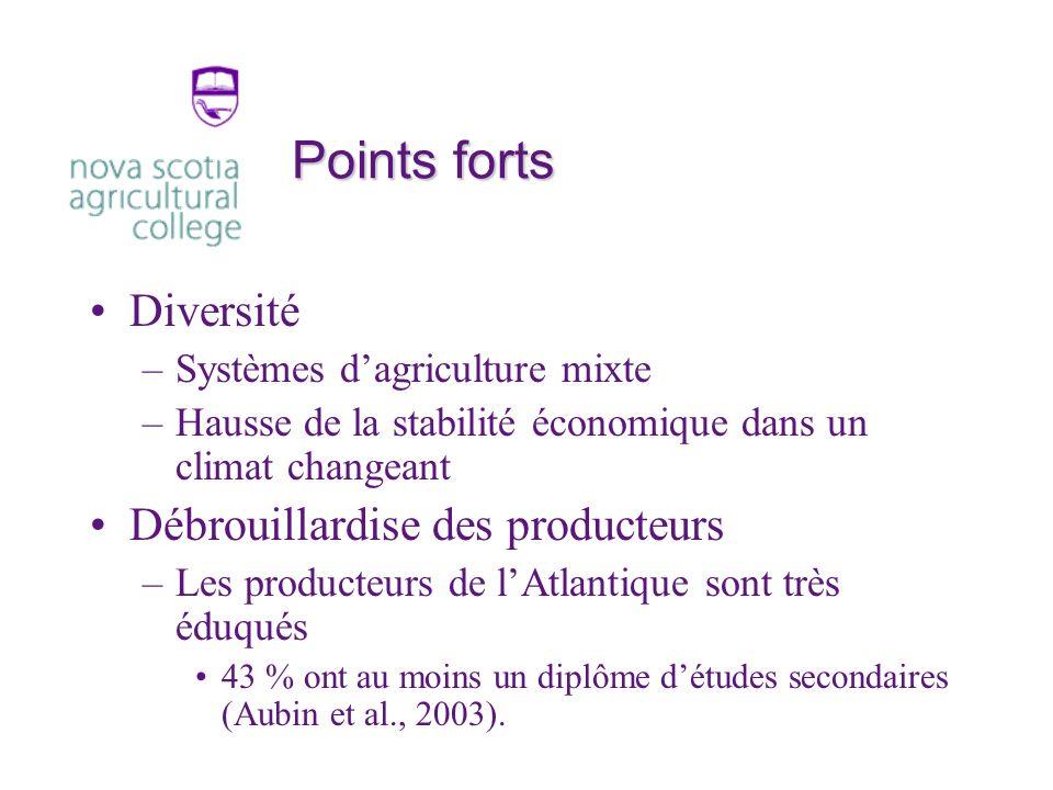 Points forts Diversité –Systèmes dagriculture mixte –Hausse de la stabilité économique dans un climat changeant Débrouillardise des producteurs –Les producteurs de lAtlantique sont très éduqués 43 % ont au moins un diplôme détudes secondaires (Aubin et al., 2003).