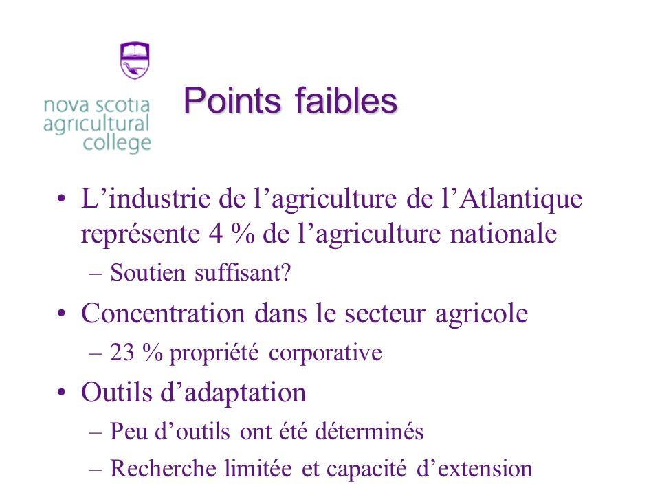 Points faibles Lindustrie de lagriculture de lAtlantique représente 4 % de lagriculture nationale –Soutien suffisant.