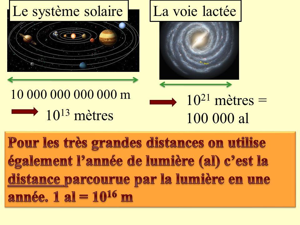 10 000 000 m 7 zéros10 7 mètres 1000 000 000 m 10 9 mètres La terre Le soleil