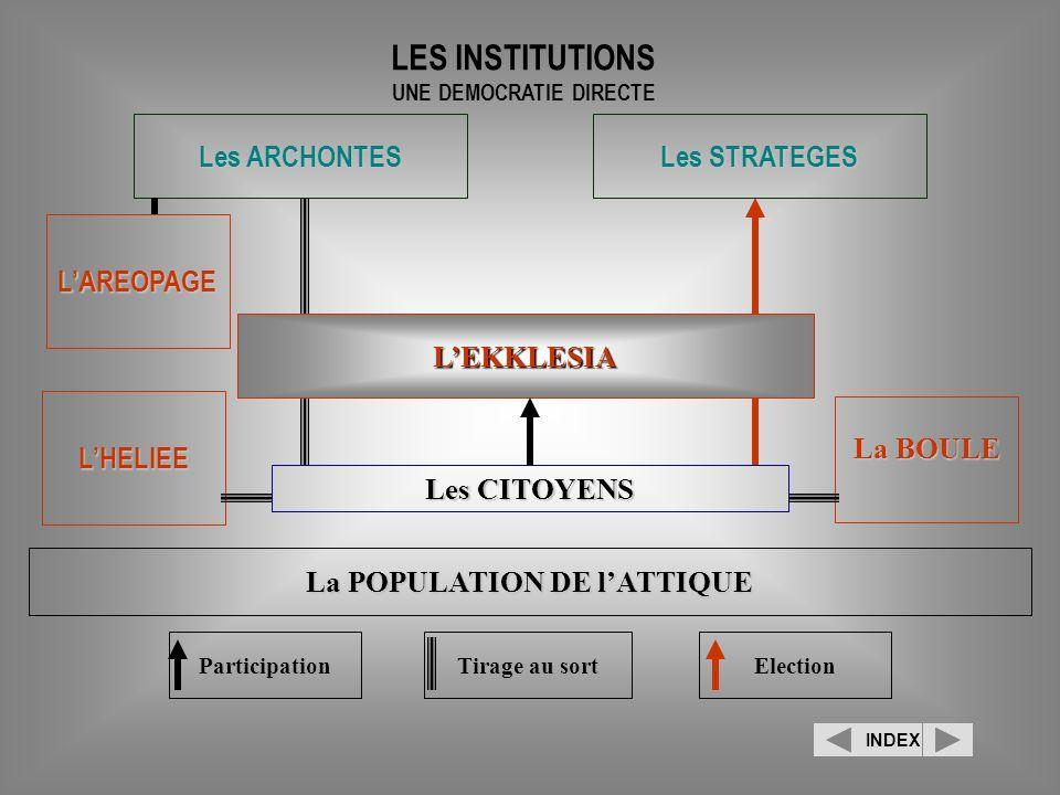 LEKKLESIA La BOULE LHELIEE Les ARCHONTES Les STRATEGES LAREOPAGE Les CITOYENS La POPULATION DE lATTIQUE LES INSTITUTIONS UNE DEMOCRATIE DIRECTE Partic